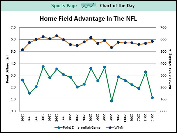 home field advantage in the nfl