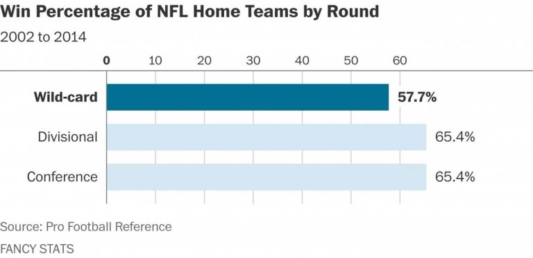How Important is Home-Field Advantage in the NFL?